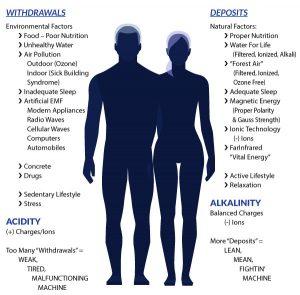 Body Balancing